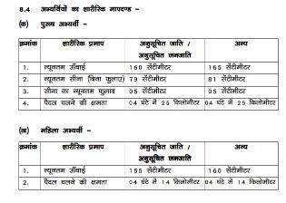 Bihar forest guard vacancy 2021